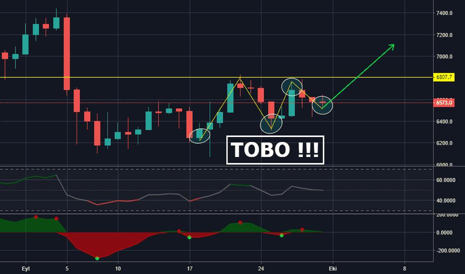 XBTUSD: Bitcoin TOBO !!!