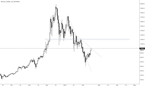 BTCUSD: I'm waiting to see if BTC can break 10K