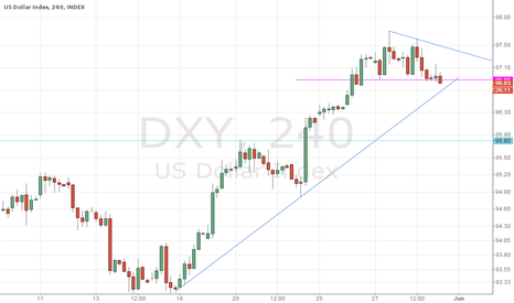 DXY: DXY have Support on 97.0/96.90