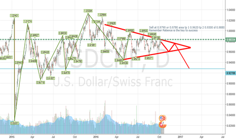 USDCHF: Usdchf long term sell plan