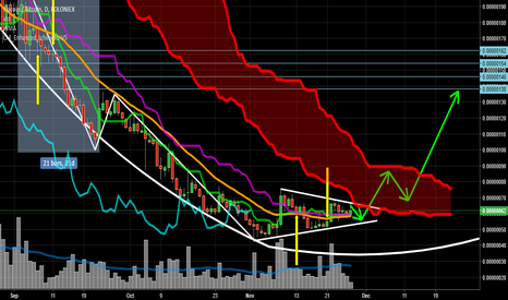 SCBTC: Bottom consolidation and compression ready to move up