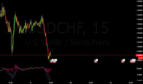 USDCHF: USDCHF Short Trade Probability
