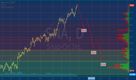 SNA: SNAP-ON