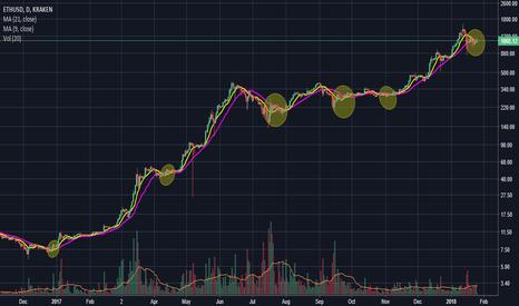 ETHUSD: ETH USD - lets keep it simple!