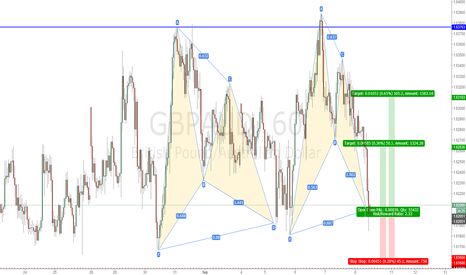 GBPAUD: GBPAUD  BAT  LONG