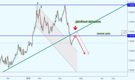 GBPUSD: GBP/USD двойной вершиной указывает на падение?