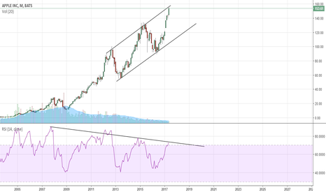 AAPL: A level worth noting