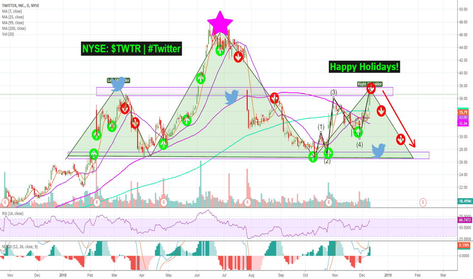 TWTR: Time to SHAKE these BULLs off the #Twitter | $TWTR Holiday Trees