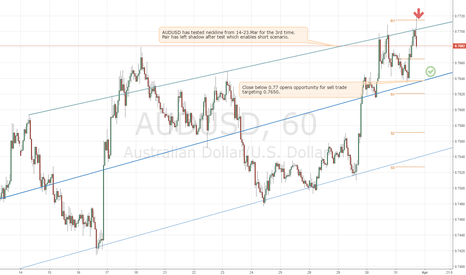 AUDUSD: AUDUSD tests 0.77 neckline