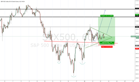SPX500: Triangle on the S&P500