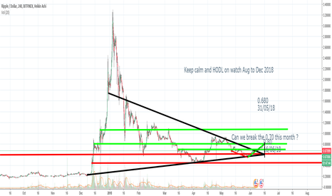XRPUSD: XRP can we break 0.79 or more in June