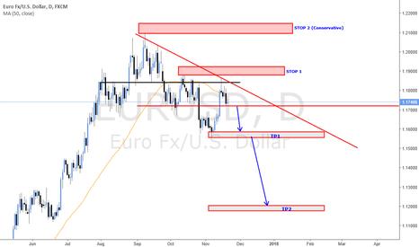 EURUSD: EUR USD SHORT (Swing Trading)