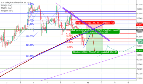 USDCAD: 23 pips Riesgo/88 pips Ganancia Sell Limit USDCAD