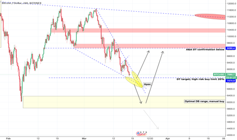 BTCUSD: BTCUSD Week 12 - What are we watching?