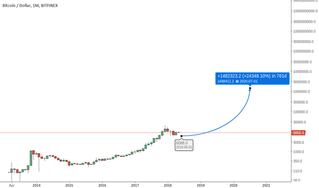 BTCUSD: Bitcoin to $1MM - Log Scale analysis on month chart