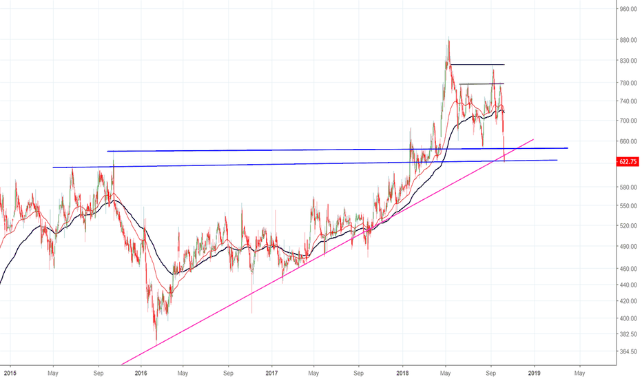 CYIENT: Buy or Sell !!!