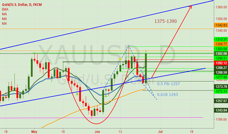 XAUUSD: XAUUSD: Cup and Handle Break Out. Target 1375-1390