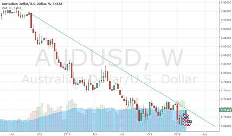 AUDUSD: AUD USD KEEP AN EYE TO THE TRENDLINE OF WEEK GOING DOWN