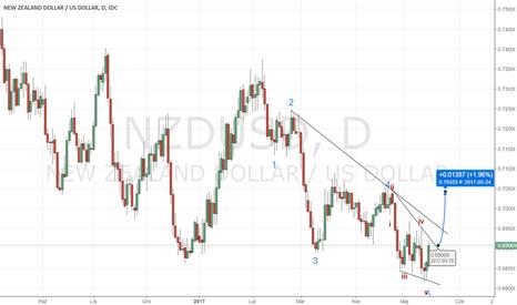 NZDUSD: NZDUSD blisko linii trendu
