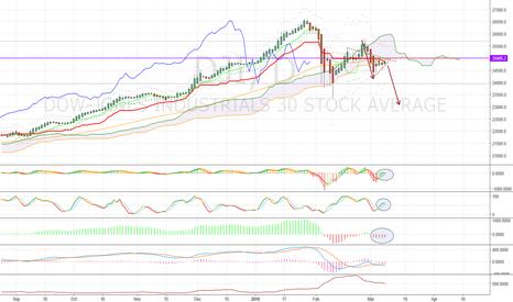 DJI: DJIA - The weakest chain