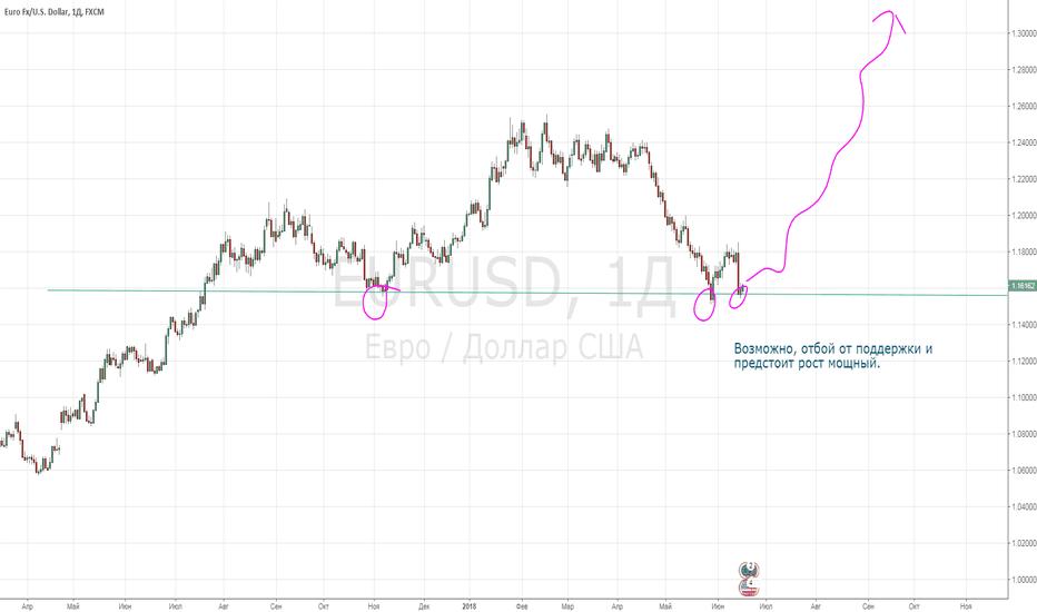 EURUSD: Начало бычьего тренда по евро?