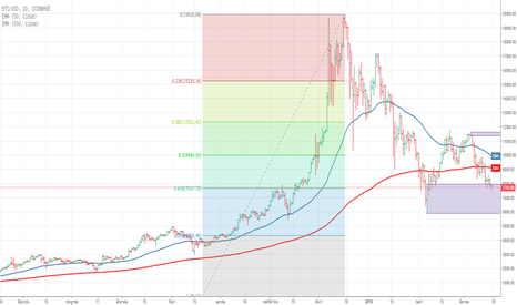 BTCUSD: TECHNICAL ANALYSIS: BITCOIN – MARCH 19-23, 2018
