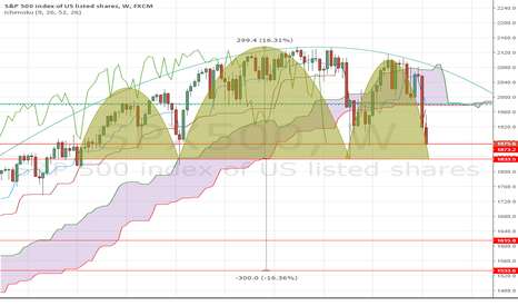 SPX500: Giant Head & Shoulders on the S&P