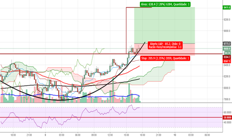 BTCUSD: BTC/USD -  ROUNDING BOTTOM !