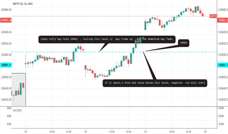 NIFTY: nifty as i see my levels