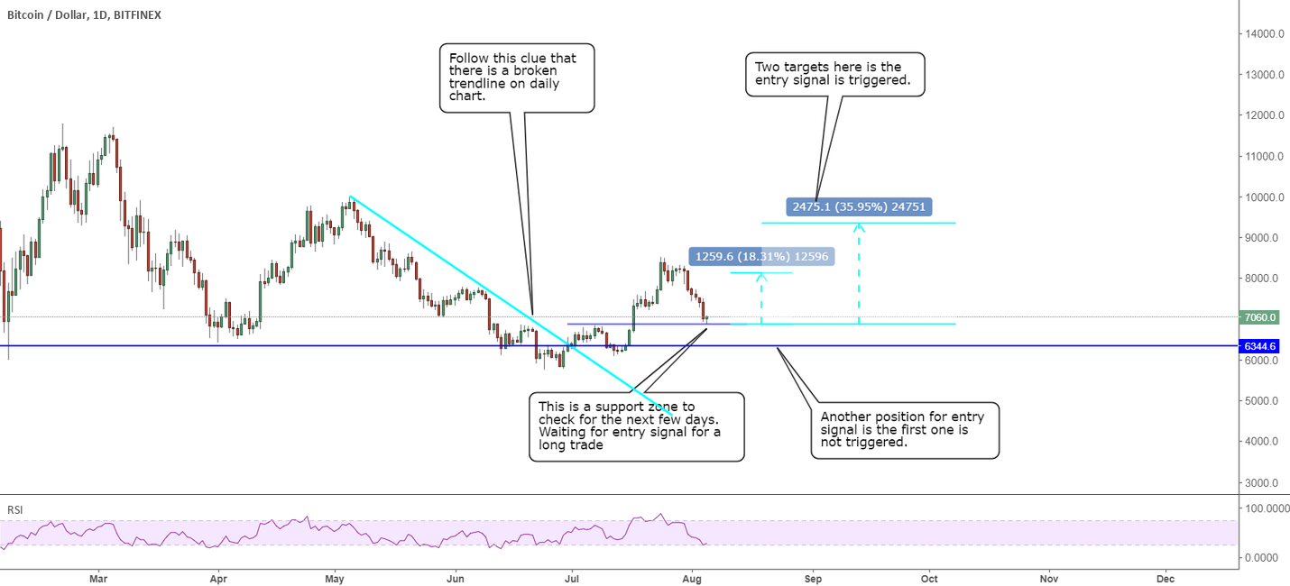 0805 BTCUSD: waiting for entry signal to long to 9k