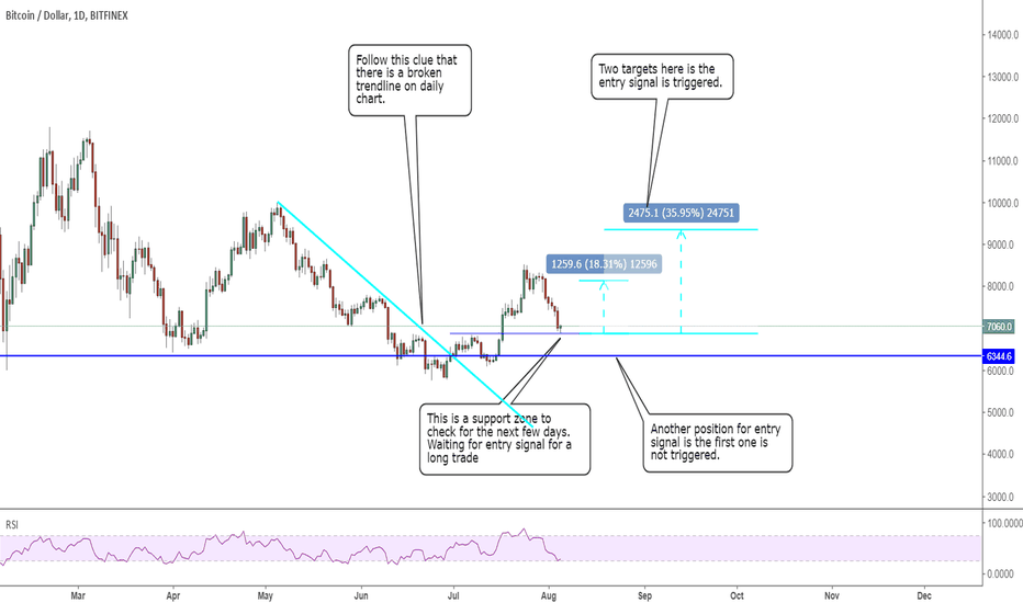 BTCUSD: 0805 BTCUSD: waiting for entry signal to long to 9k
