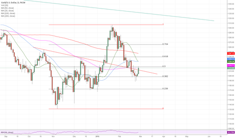 XAUUSD: Gold Daily Technical analysis