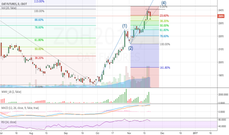 ZOH2017: Oat Retracement to 38.2 before continuing upwards
