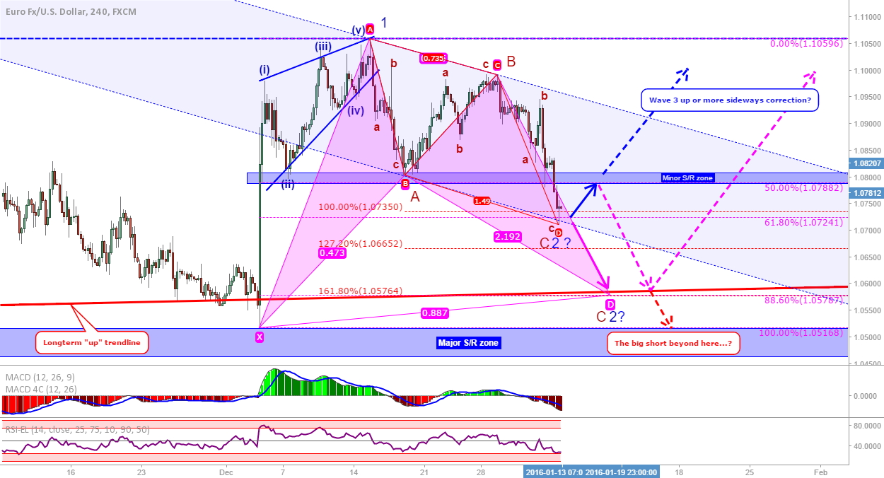 EUR/USD UPDATE: Triangle broken, AB=CD now or bat later?