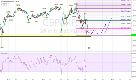 GBPCHF: [GBPCHF] Educational Purpose