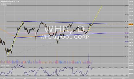 WHR: Whrilpool long setup
