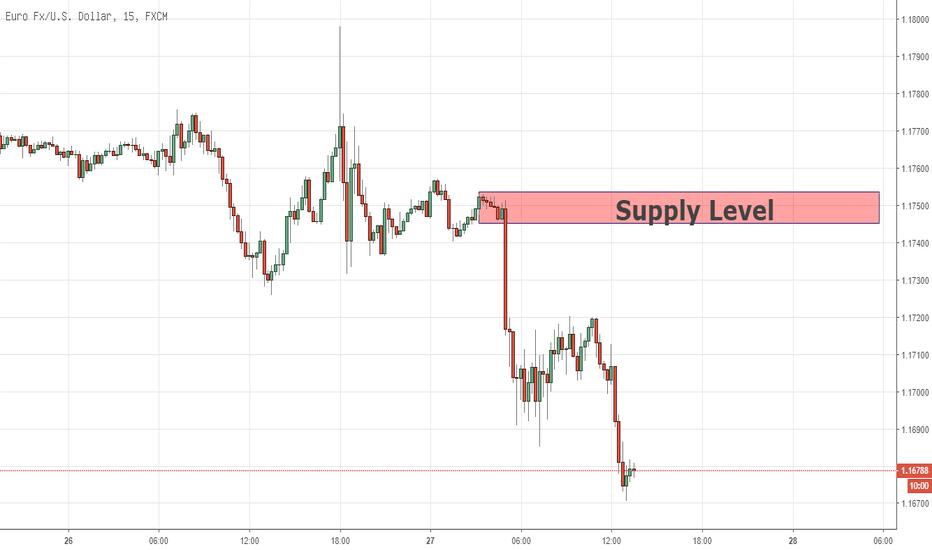 EURUSD: فرصة يوم التداول على اليورو مقابل الدولار الأميركي 29/09/2018
