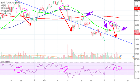 BTCUSD: Some support on the 50 Day MA may be short lived...