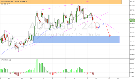 AUDUSD: AUDUSD 4H possibility price may test lower demand zone