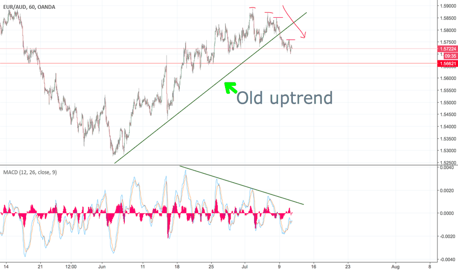 EURAUD: EUR/AUD  down TREND continuation