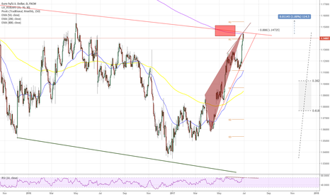 EURUSD: EURUSD - DAILY - Big Short with confluence