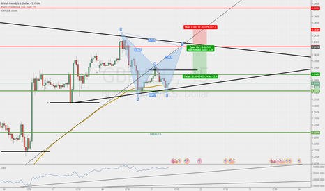 GBPUSD: Gartley completion setup.... IF
