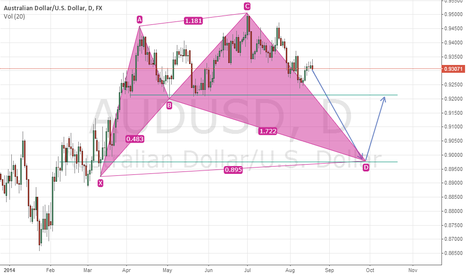 AUDUSD: Short AU on Daily Tf