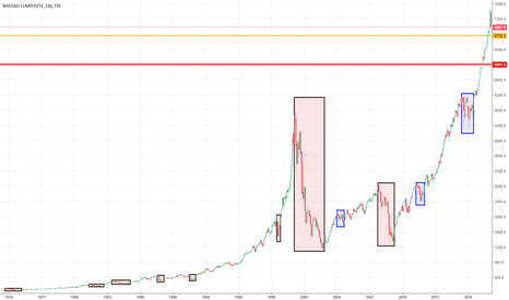 """IXIC: Bear Markets and """"Near Misses"""" of Nasdaq since 1973..."""