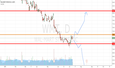 WMT: NYSE:WMT Trading Strategy