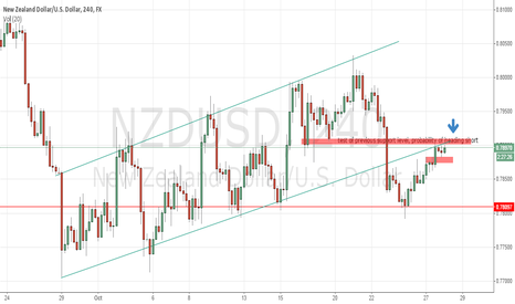 NZDUSD: NZDUSD H4 heading short possibilities
