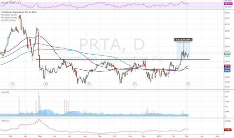 PRTA: PRTA earnings play