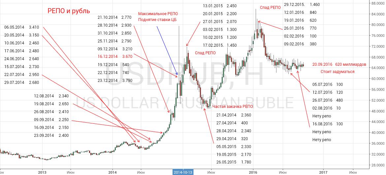 РЕПО и рубль
