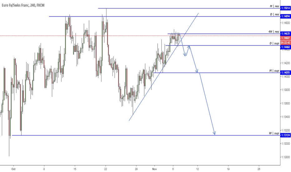 EURCHF: EUR.CHF Potential Short Trading Opportunity