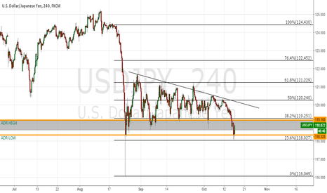 USDJPY: Dollar Yen Short